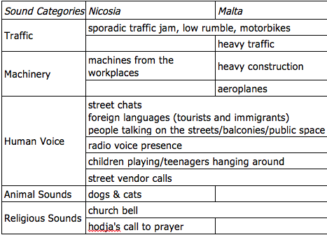 Table3_sound_categories